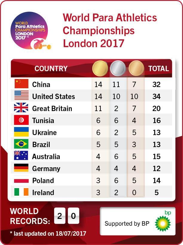 наездник таблица результатов чемпионата мира в лондоне 2017 зона Раздвинув упругие