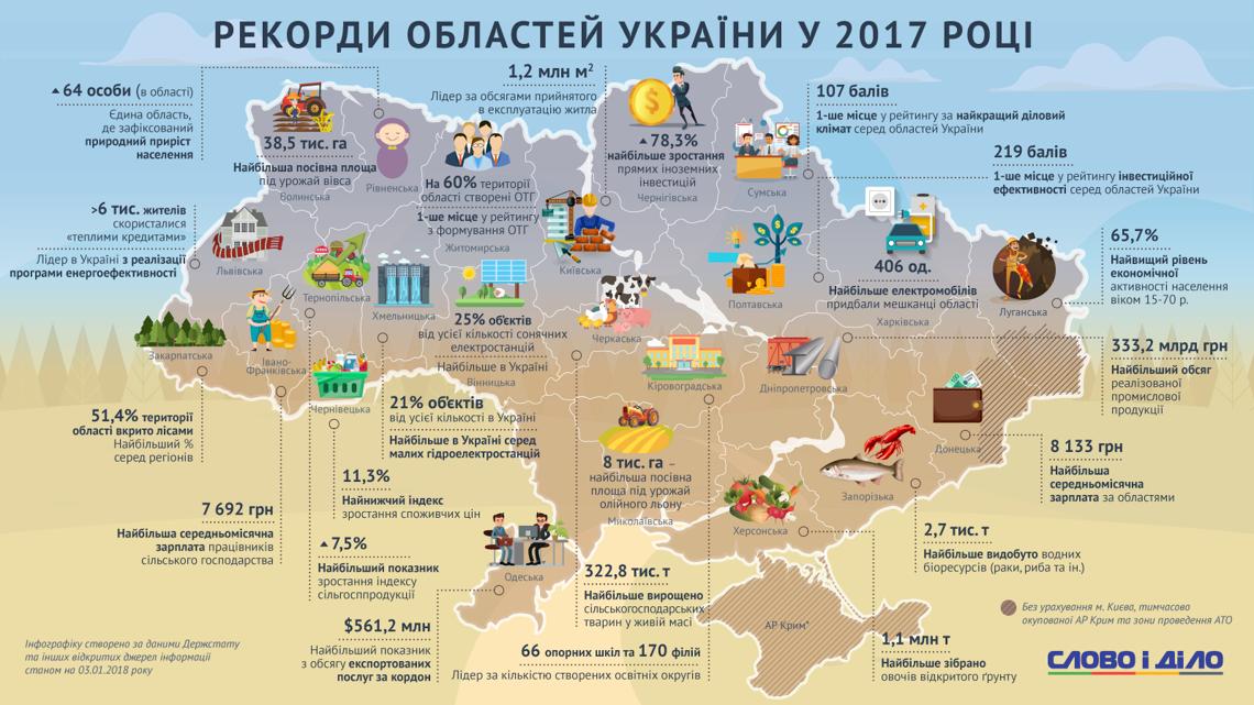 Херсонщина встановила рекорд за 2017 рік, серед регіонів України (інфографіка)