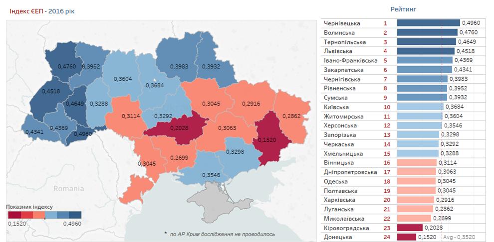 Херсонцям розповіли, як рахувався євроінтеграційний індекс України